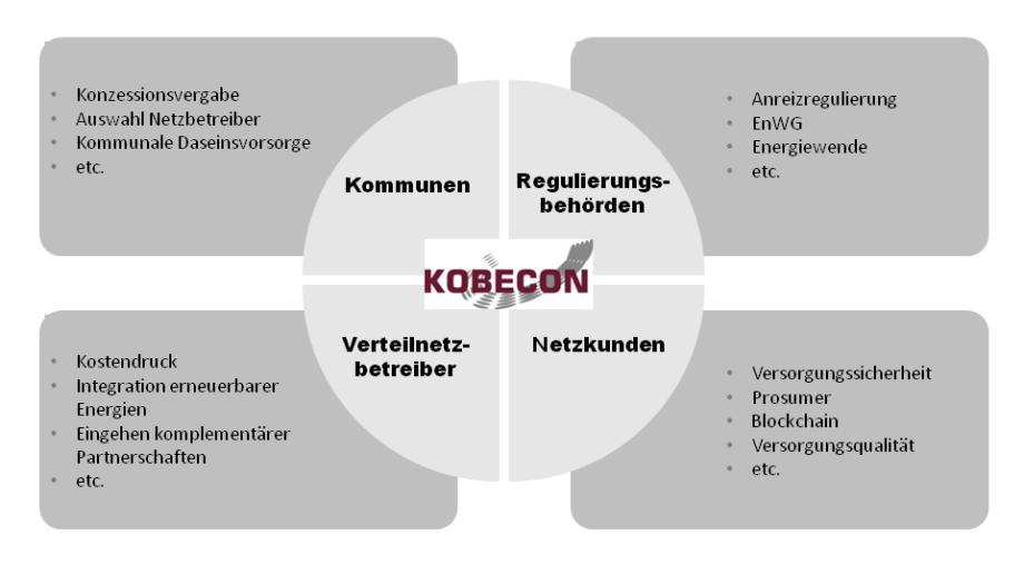 Kobecon Chart über Zuständigkeiten